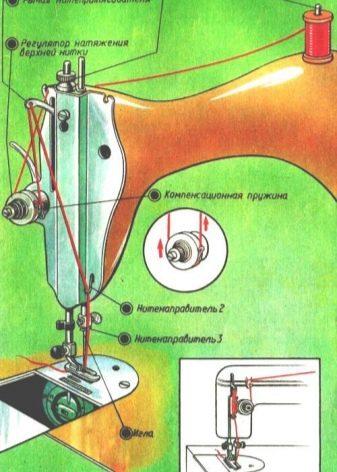 ручна Швейна машина Singer: інструкція по налаштуванню і експлуатації старої машинки. Як заправити нитку? Є машинка антикваріатом?