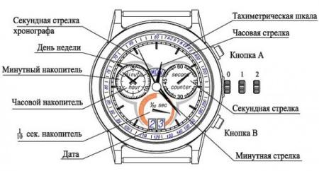 Що таке хронограф в наручних годинниках (22 фото): для чого потрібен і як ним користуватися